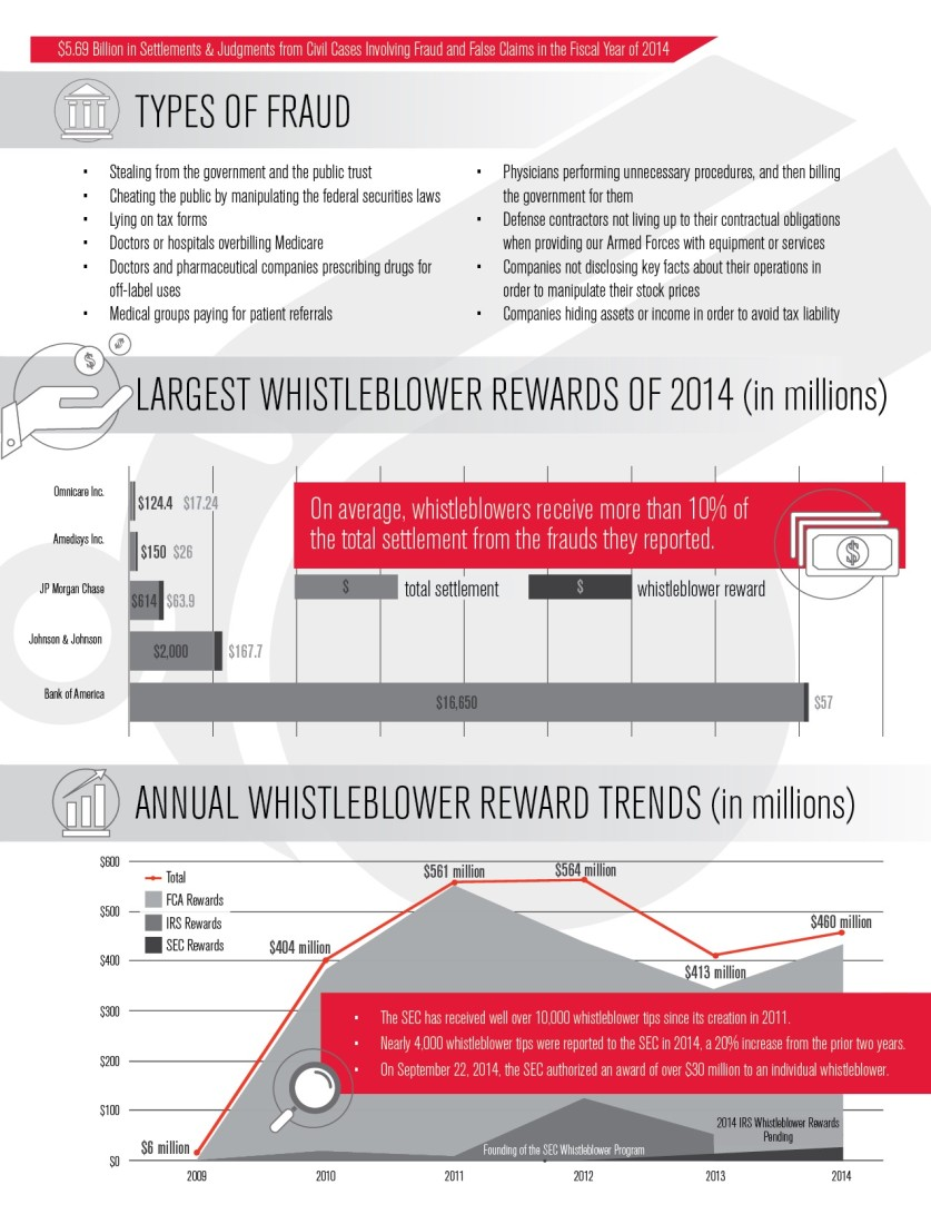 Whistleblowing Infographic