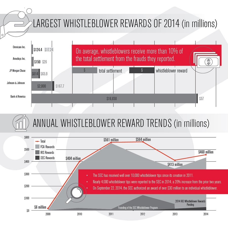 Annual Whistleblower Reward Trends